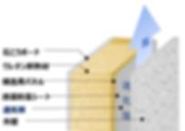 乾燥状態を保つ通気工法図,断面