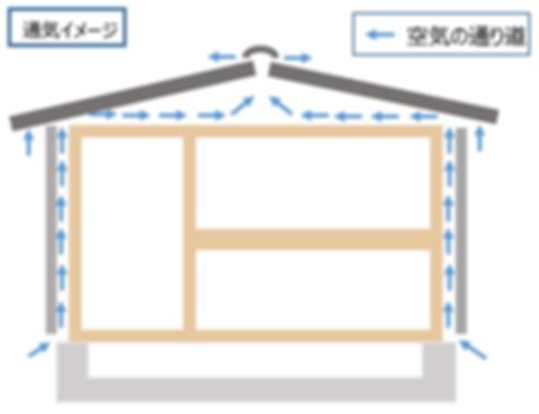 通気工法イメージ図