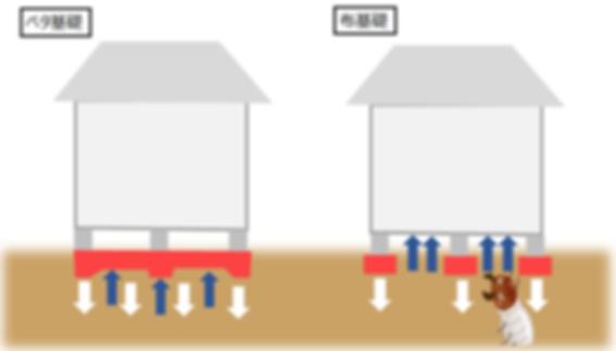 ベタ基礎と布基礎の比較
