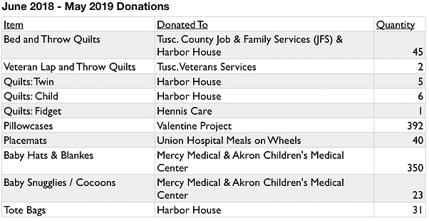 2018-19Donations.png