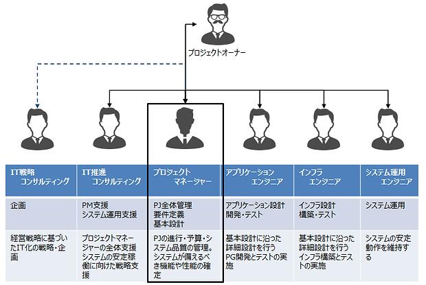 プロジェクトマネージャー.png