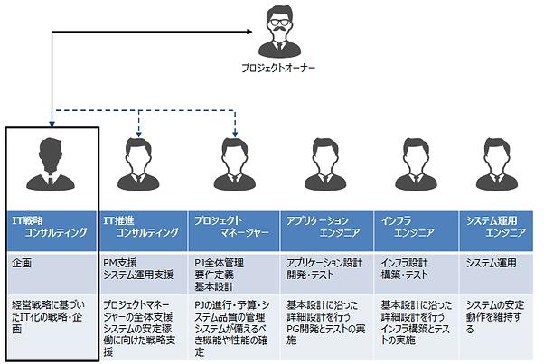 IT戦略コンサルティング.png