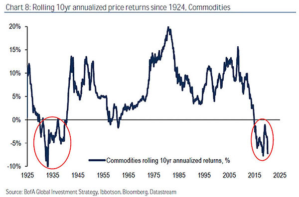 Commodities-Rolling-10-Year-Annualized-R