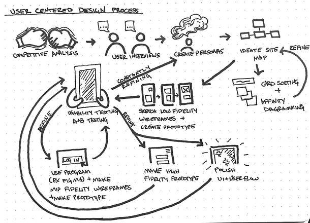 user-centered-design