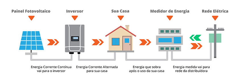 sistema fotovoltaico 2.jpg