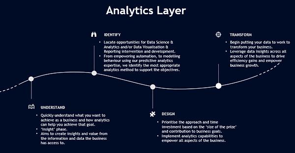 Analytics Layer.webp