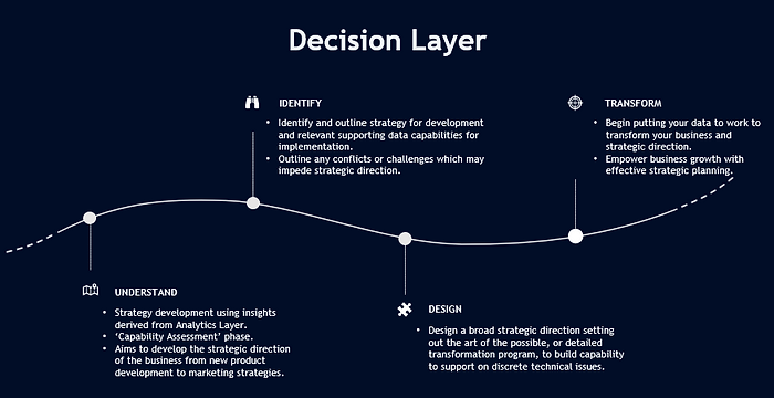 Decision Layer