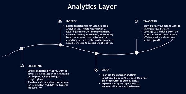Analytics Layer