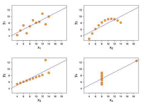 Anscombe's quartet table.png