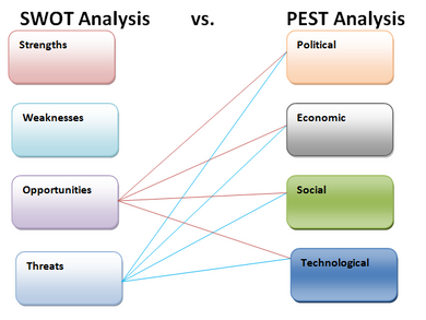What is the difference between a SWOT analysis and a PEST analysis?