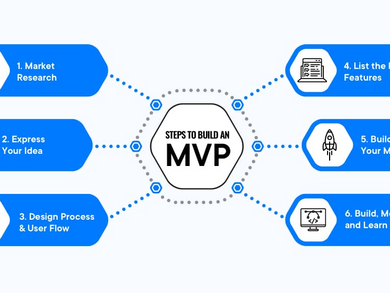 5 Steps to Create MVP (MINIMUM VIABLE PRODUCT)