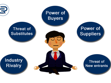 Uses of Porter's Five Forces Analysis