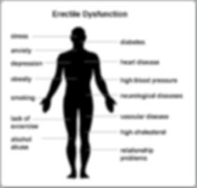 Erectile Dysfunctiol causes