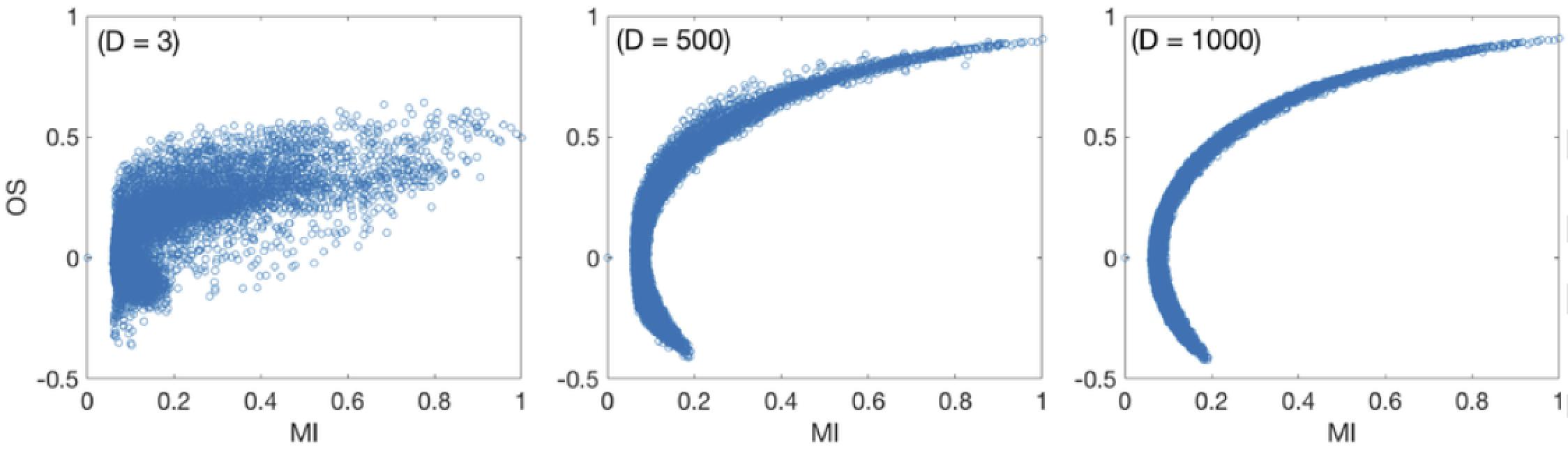 Ordinal synchronization comparison