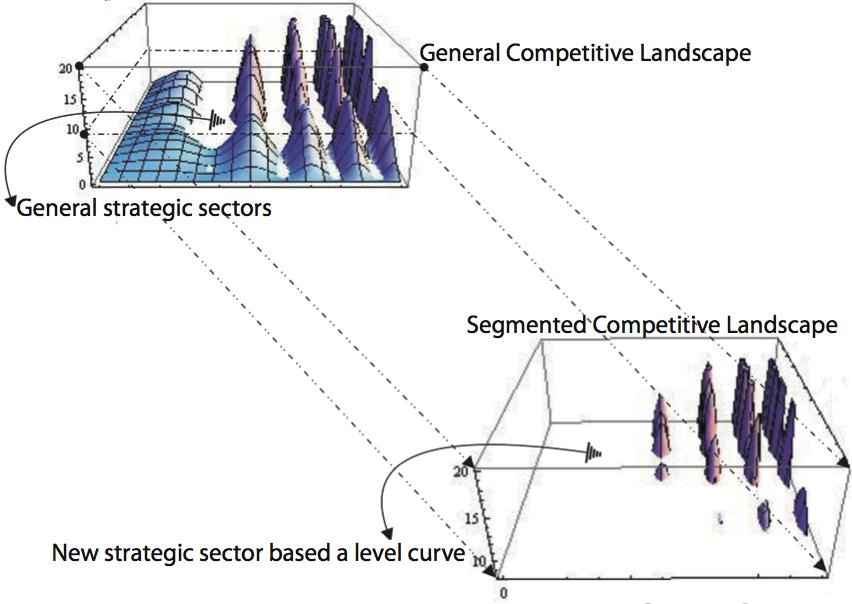 Competitive Scenarios (Published)