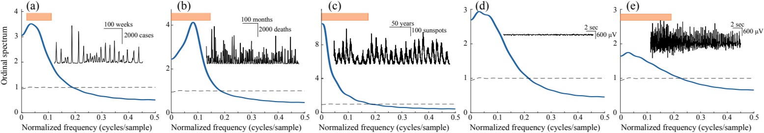 Ordinal Spectrum for detecting complexity levels in different time series.
