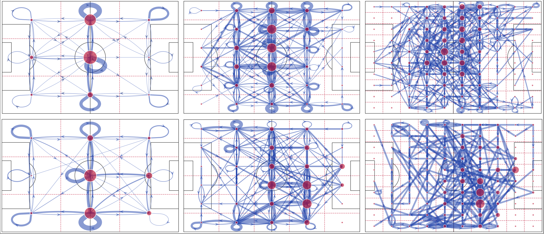 Pitch networks reveal organizational & spatial patterns of Guardiola's FC Barcelona (Published)