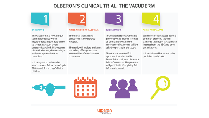 What we are up to: The Vacuderm Clinical Trials