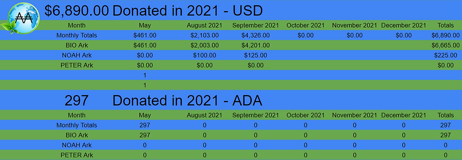 AA annual donation report sept.PNG
