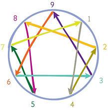 figure-enneagramme-©cee.jpg