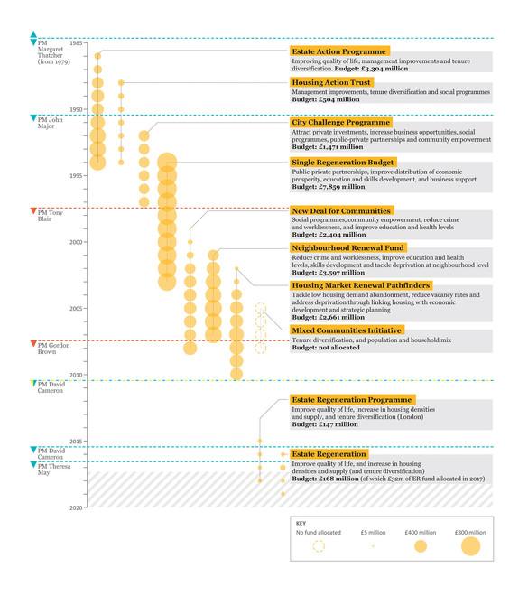 Estate Regeneration Infographic