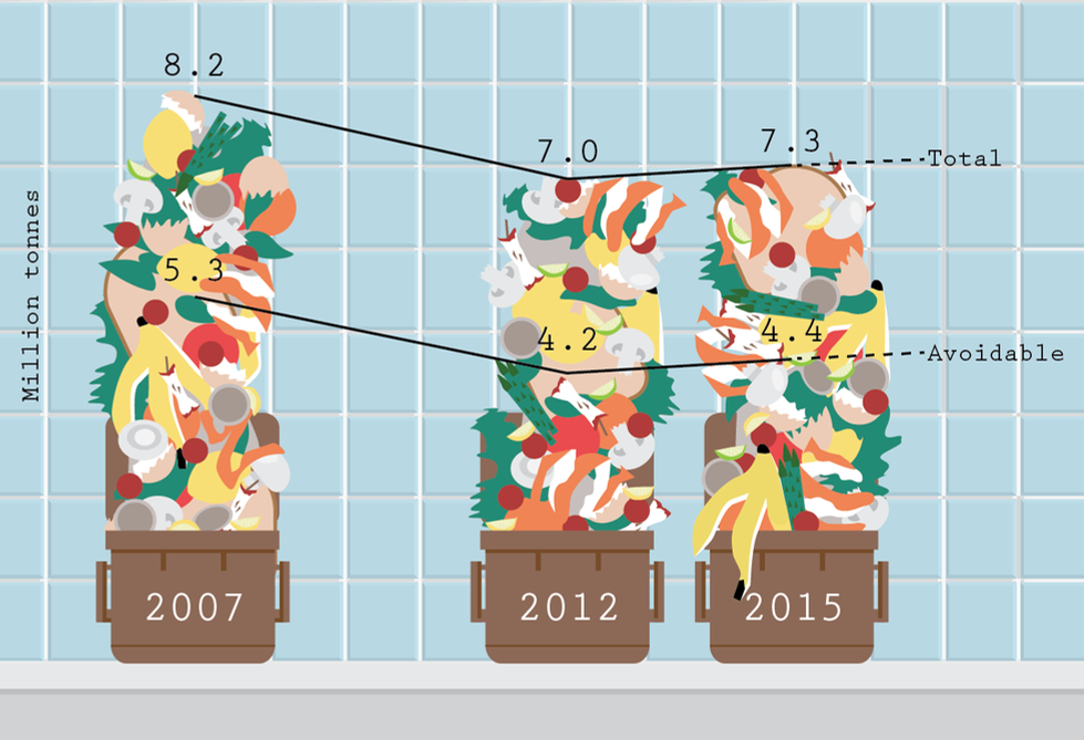 Food waste on the rise (infographic)