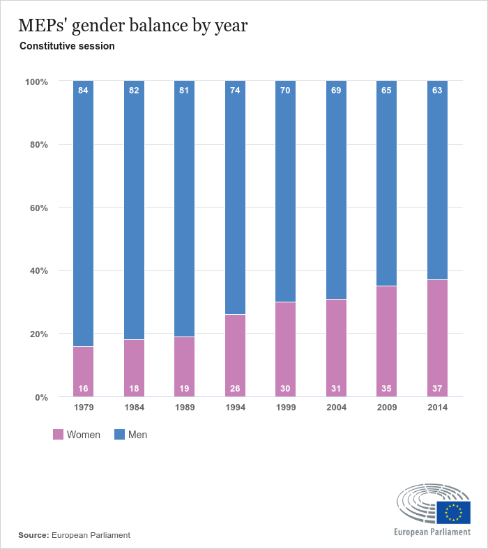 Source: European Parliament