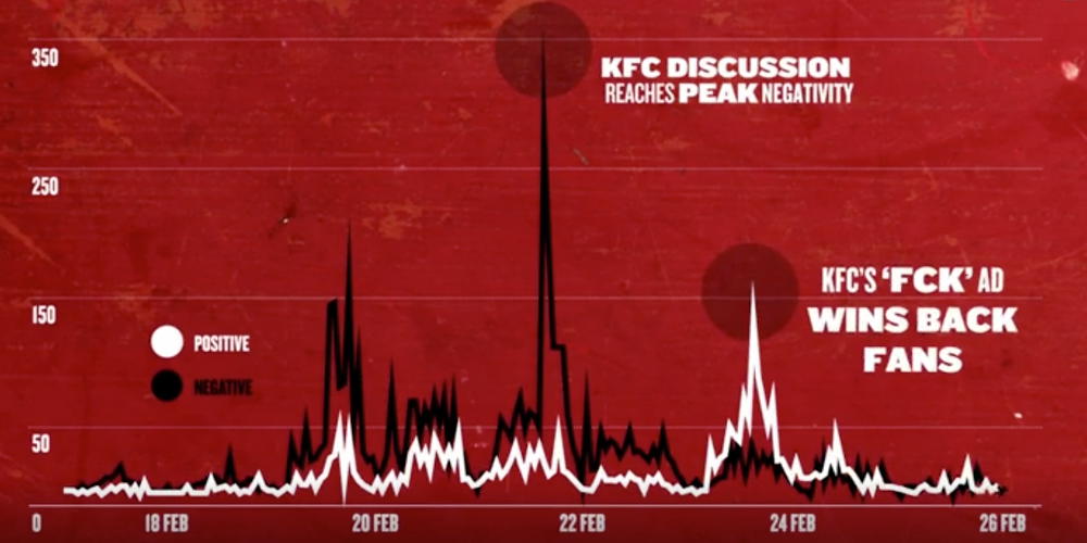 KFC's wins back fans - AdWeek
