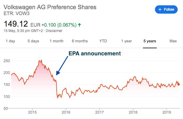 VW Emissions crisis share price crash
