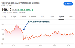 VW's share price crashes with EPA's first announcement. Source: Google 2019