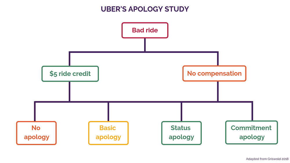 Crisis Shield: Uber's Apology Experiment