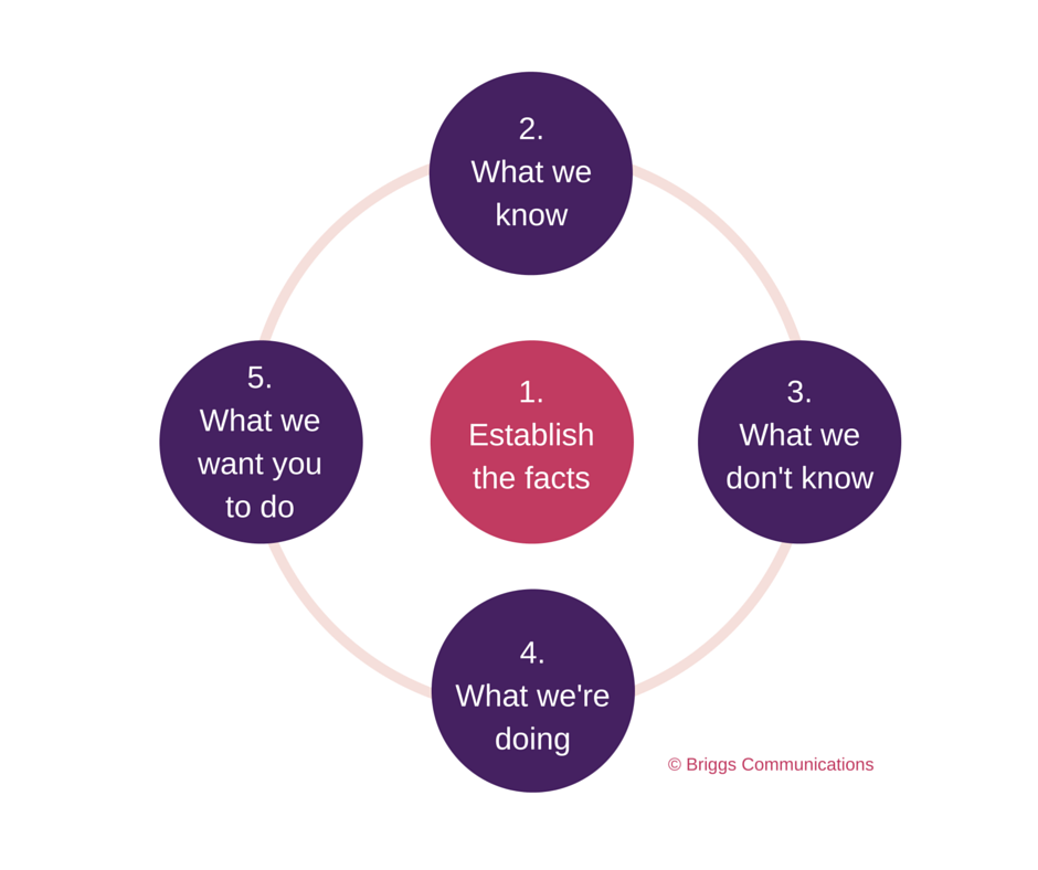 Crisis Communications 5 Step Model