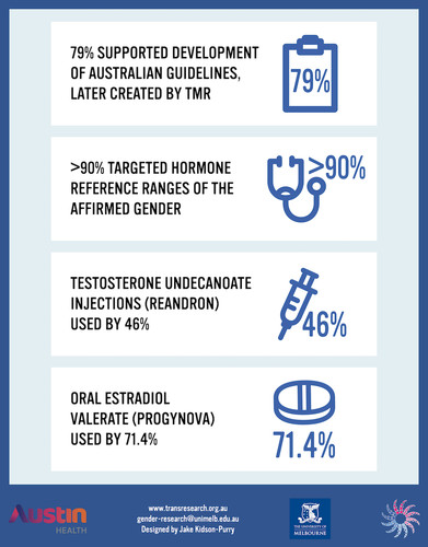 An image describing findings. Seventy nine percent supported development of Australian guidelines, later created by Trans Health Research. More than ninety percent targeted hormone reference ranges of the affirmed gender. Reandron injections were used by forty six percent. Progynova was used by seventy one percent.