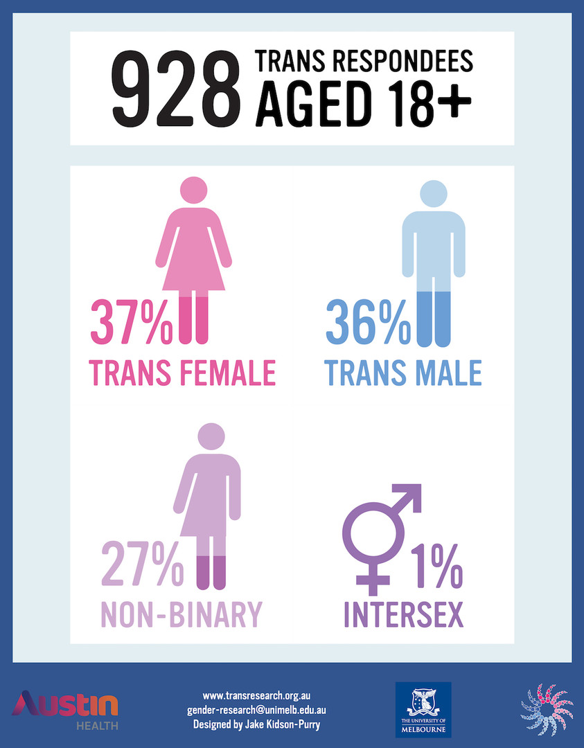 An image listing the respondents of the study. Thirty seven percent were trans females. Thirty six perecent were trans males. Twenty seven percent were non-binary. One percent were intersex.