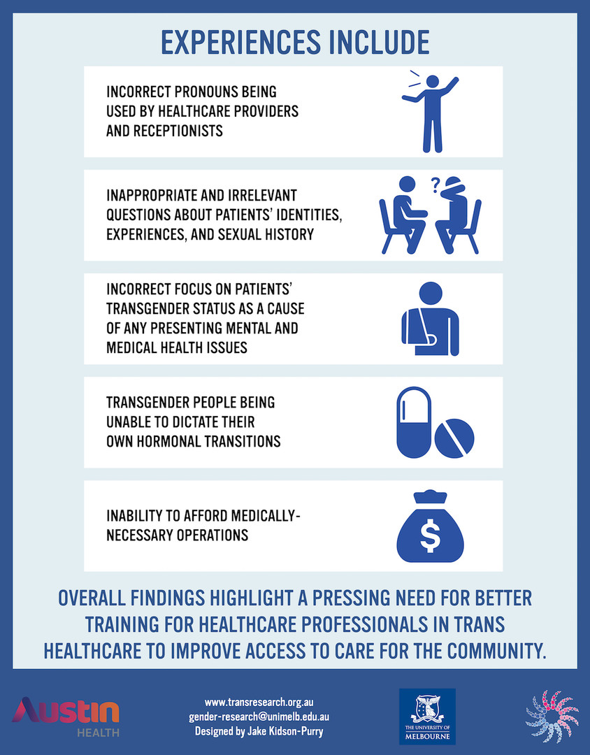 An image listing experiences of respondents within healthcare systems. The experiences are as follows. Incorrect pronouns being used by healthcare providers and receptionists. Inappropriate and irrelevant questions about patients' identities, experiences, and sexual history. Incorrect focus on patients' transgender status as a cause of any persisting mental and medical health issues. Transgender people being unable to dictate their own hormonal transitions. Inability to afford medically-necessary operations. At the footer of the page, text reads, Overall findings highlight a need for better training for healthcare professionals in trans healthcare, to improve access to care for the community.