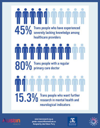 An image describing findings of the study. Forty five percent of transgender people were found to have experienced severely lacking knowledge among healthcare providers. Eighty percent of trans people had a regular primary care doctor. Fifteen and a half percent of the respondents wanted further research into mental health and neurological indicators.