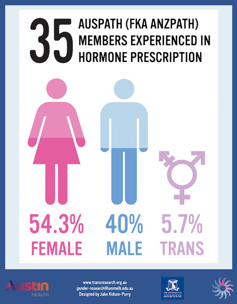 An image outlining the respondents in the study. The text reads, 35 AUSPATH members experienced in hormone prescription. The breakdown of respondents is fifty four percent female, forty percent male, and five percent transgender.