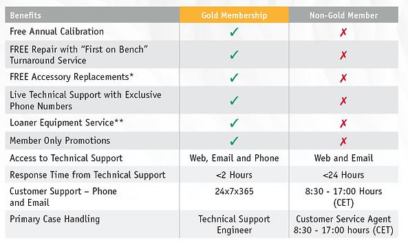 fluke gold membership table 1