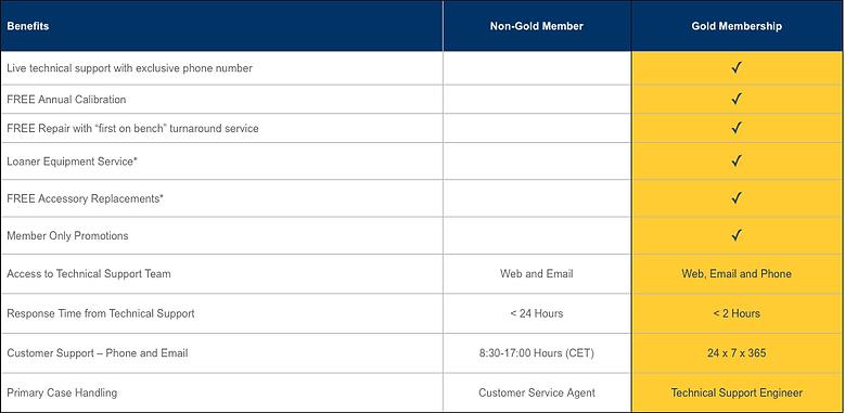 Fluke Networks Gold Membership - Table of Benefits