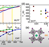 Machine Learning and Finite Temperature Properties Within and Beyond Density Functional Theory