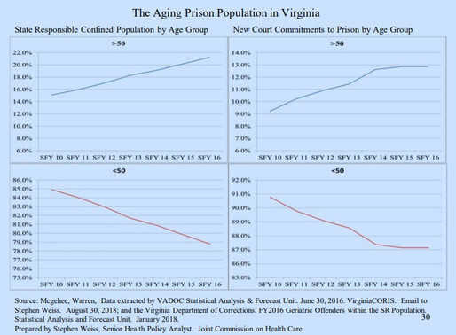 Virginia Prison Population Growing Older, More Expensive To Treat