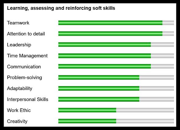Delivering support for soft skills - whi