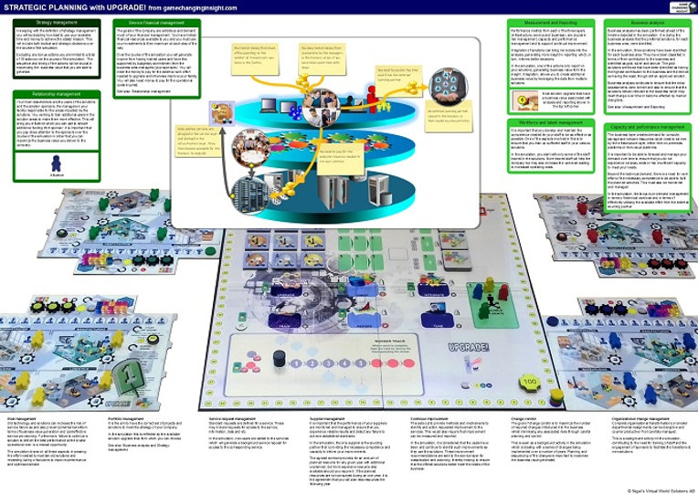 ITIL infographic for Strategic planning and demand management simulation - UPGRADE!
