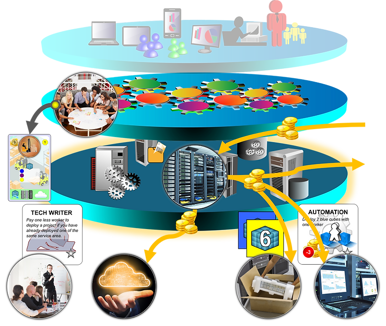 Business simulation - IT capacity planning in context