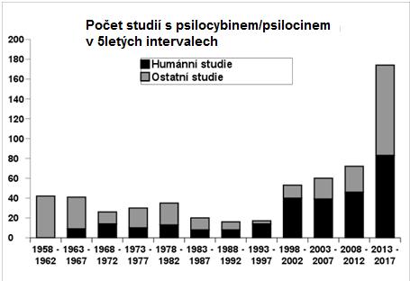 Množství studií vědecké databáze PubMed v pětiletých intervalech.