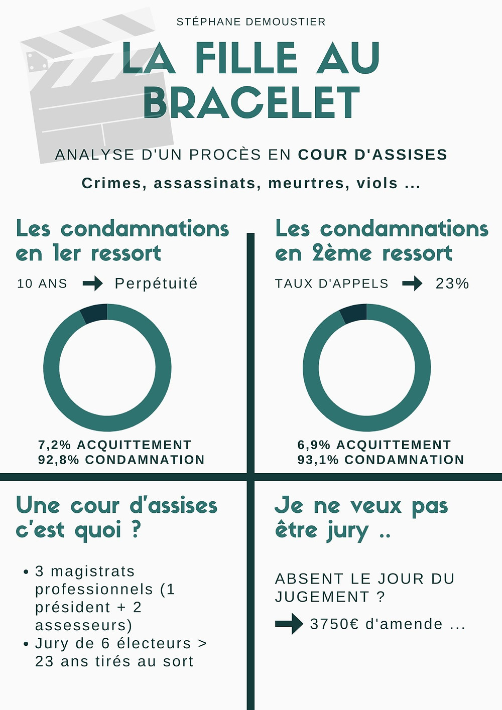 critique film fille bracelet lifestyle étudiant