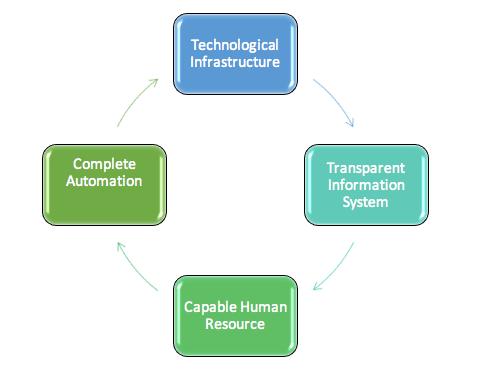 biểu đồ thể hiện Những yếu tố cần thiết để hòa nhập trong nền công nghiệp 4.0