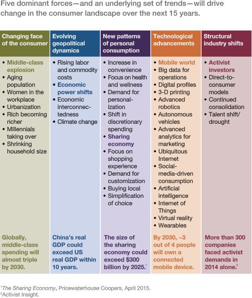 a table shows forces that will drive change in the FMCG industry in the next 15 years