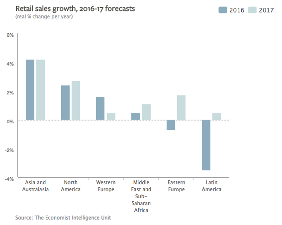 column graph that shows retail sales growth forecast of different regions from 2016 to 2017