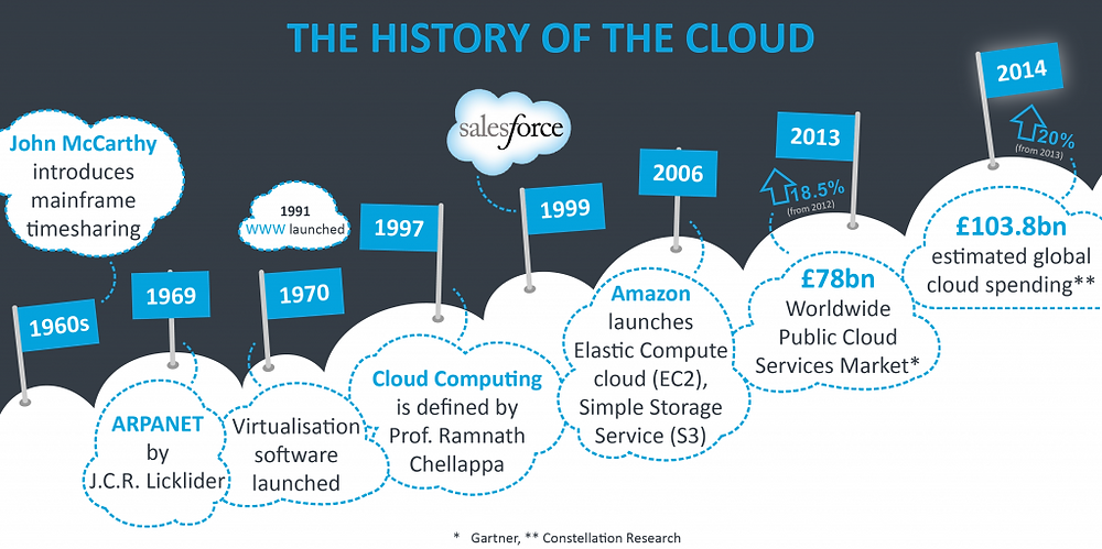 time line of cloud technology